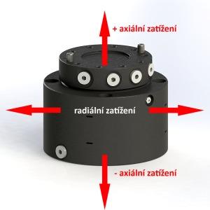 axiálne a radiálne zaťaženie rotátora